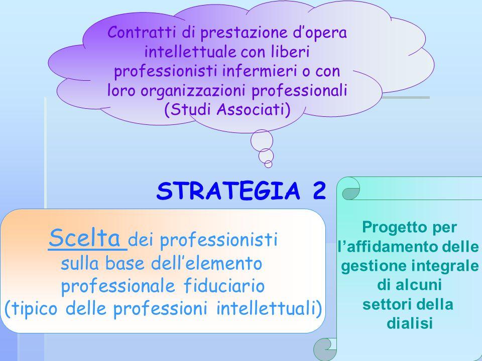 STRATEGIA 2 Contratti di prestazione dopera intellettuale con liberi professionisti infermieri o con loro organizzazioni professionali (Studi Associat