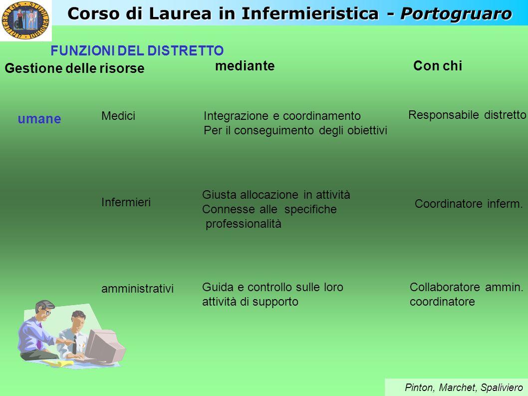 FUNZIONI DEL DISTRETTO Gestione delle risorse umane Medici Infermieri amministrativi Integrazione e coordinamento Per il conseguimento degli obiettivi