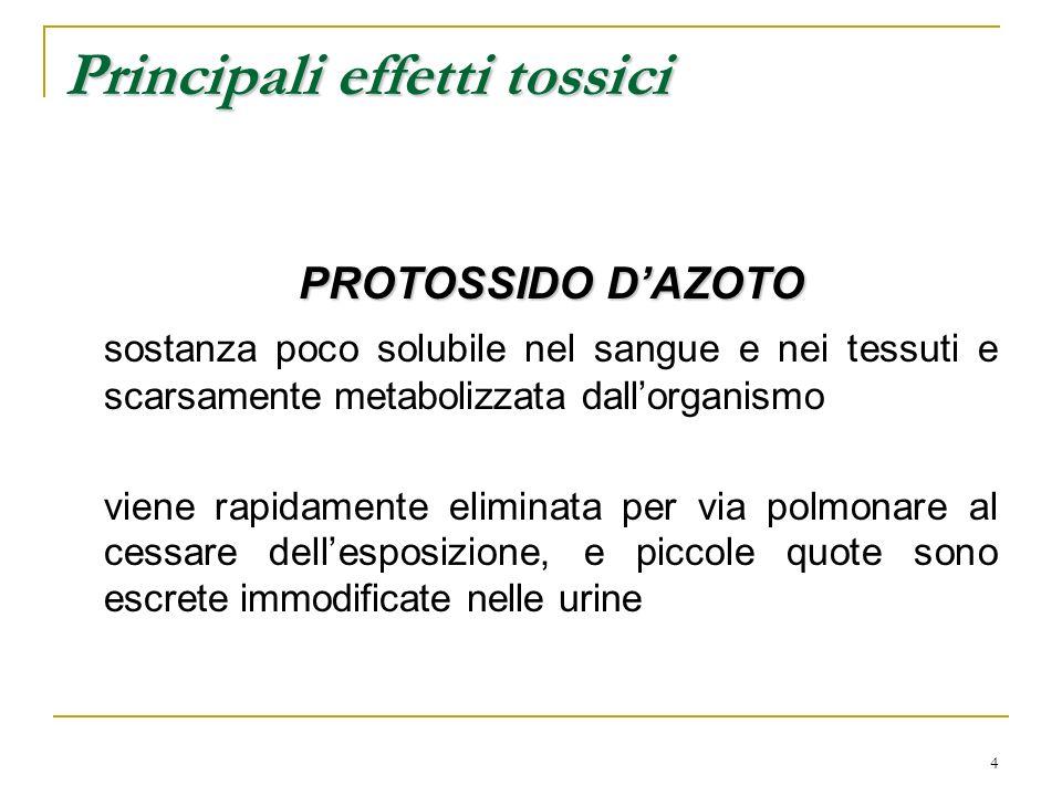4 Principali effetti tossici PROTOSSIDO DAZOTO sostanza poco solubile nel sangue e nei tessuti e scarsamente metabolizzata dallorganismo viene rapidam