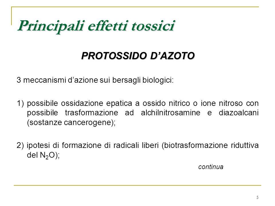 5 PROTOSSIDO DAZOTO 3 meccanismi dazione sui bersagli biologici: 1) possibile ossidazione epatica a ossido nitrico o ione nitroso con possibile trasfo