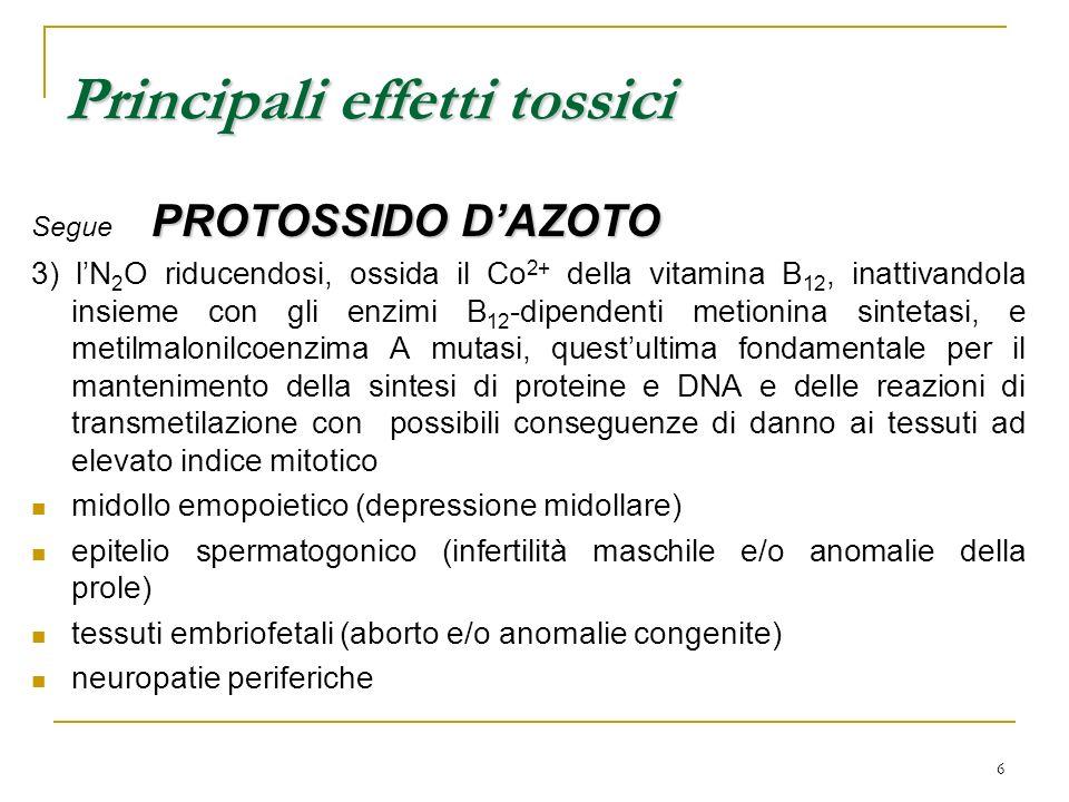 6 PROTOSSIDO DAZOTO Segue PROTOSSIDO DAZOTO 3) lN 2 O riducendosi, ossida il Co 2+ della vitamina B 12, inattivandola insieme con gli enzimi B 12 -dip