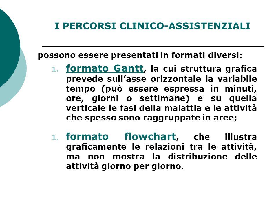 I PERCORSI CLINICO-ASSISTENZIALI possono essere presentati in formati diversi: 1. formato Gantt, la cui struttura grafica prevede sullasse orizzontale