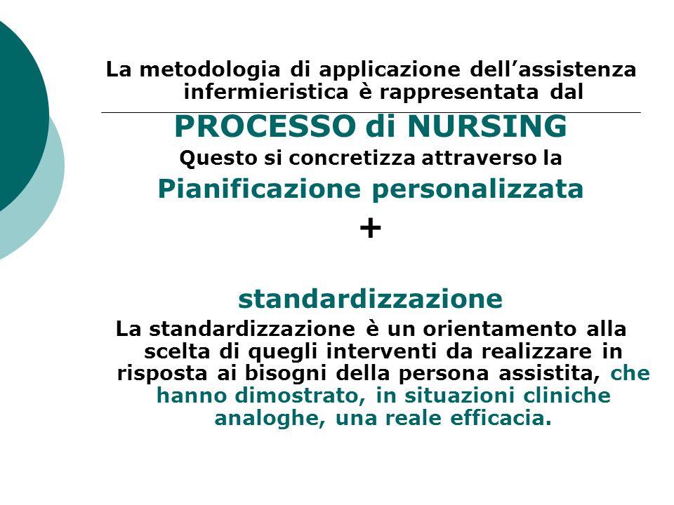 La metodologia di applicazione dellassistenza infermieristica è rappresentata dal PROCESSO di NURSING Questo si concretizza attraverso la Pianificazio