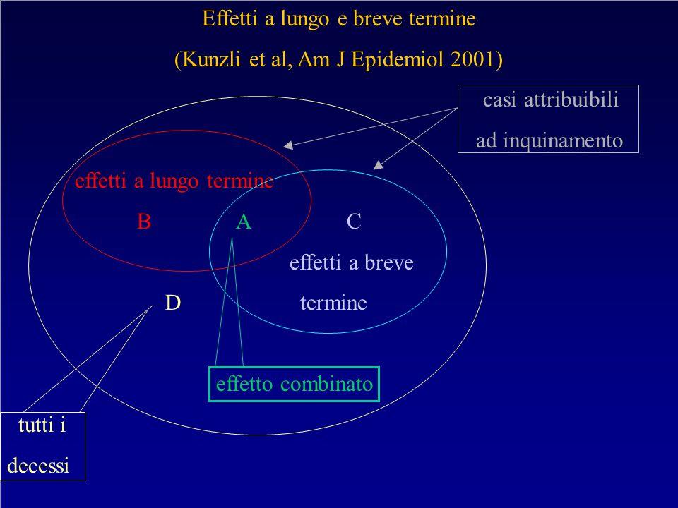 Effetti a lungo e breve termine (Kunzli et al, Am J Epidemiol 2001) casi attribuibili ad inquinamento effetti a lungo termine B A C effetti a breve D