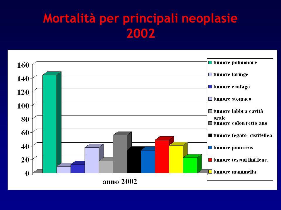 Mortalità per principali neoplasie 2002