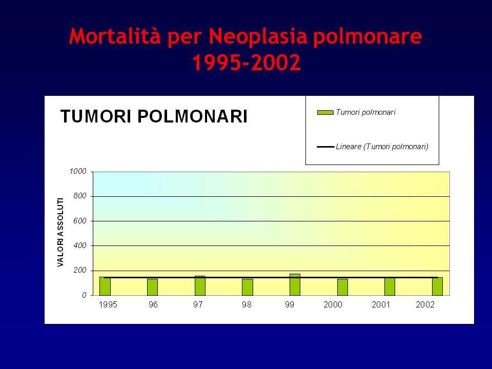 Mortalità per Neoplasia polmonare 1995-2002