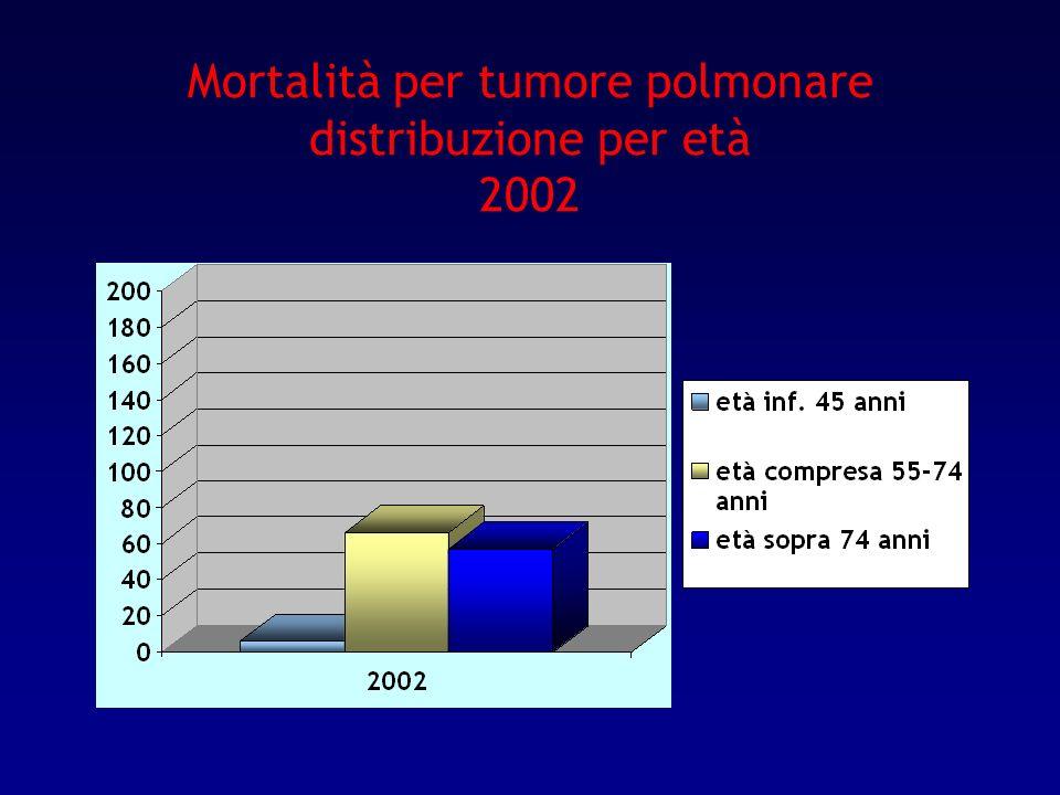 Mortalità per tumore polmonare distribuzione per età 2002