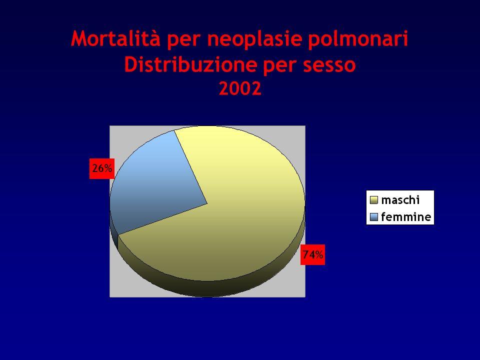Mortalità per neoplasie polmonari Distribuzione per sesso 2002