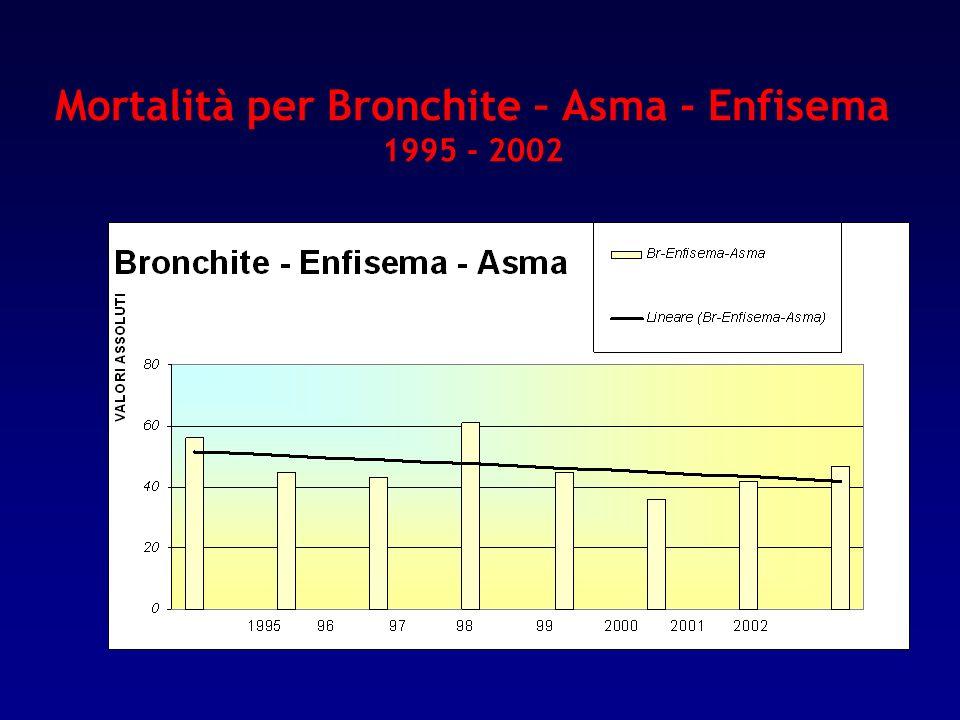 Mortalità per Bronchite – Asma - Enfisema 1995 - 2002