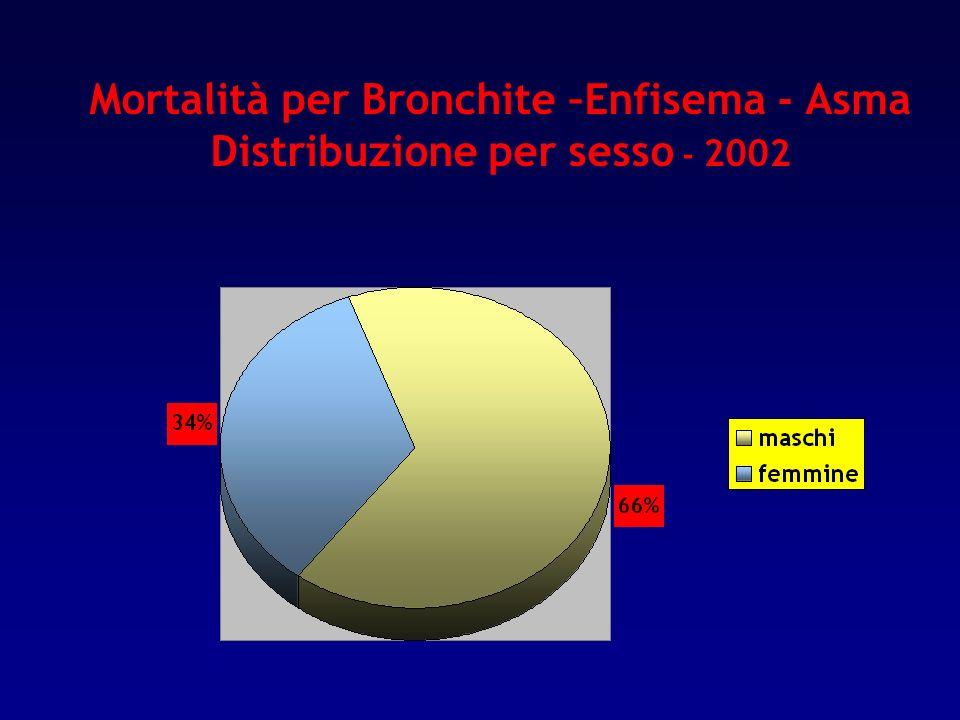Mortalità per Bronchite –Enfisema - Asma Distribuzione per sesso - 2002