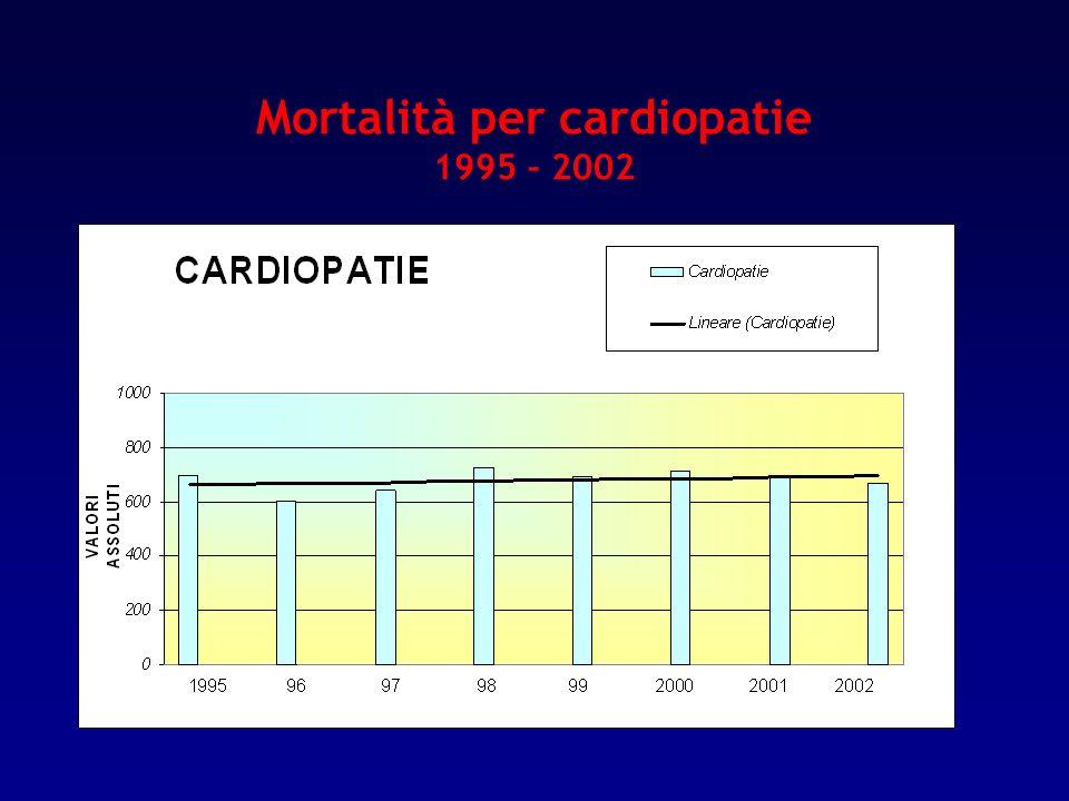 Mortalità per cardiopatie 1995 – 2002