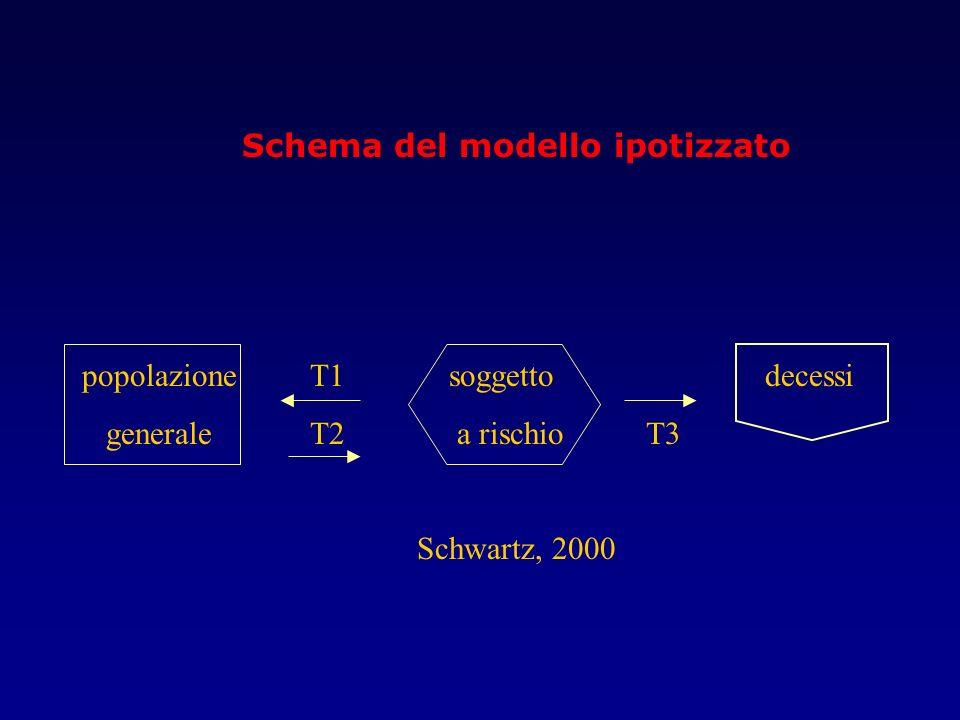 Schema del modello ipotizzato popolazione T1 soggetto decessi generale T2 a rischio T3 Schwartz, 2000
