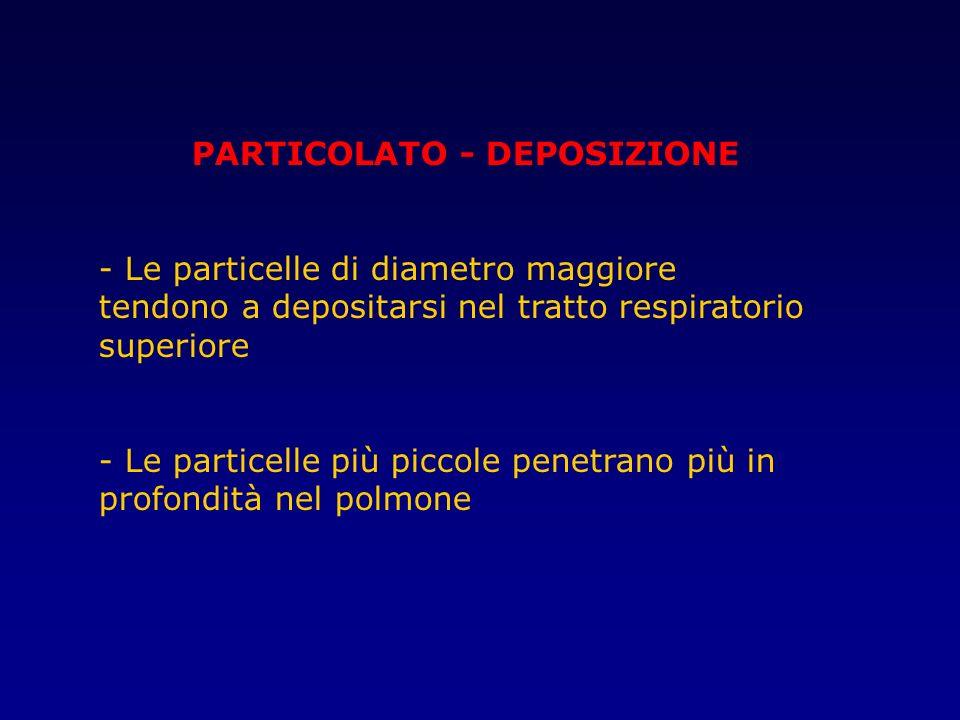 PARTICOLATO - DEPOSIZIONE - Le particelle di diametro maggiore tendono a depositarsi nel tratto respiratorio superiore - Le particelle più piccole pen