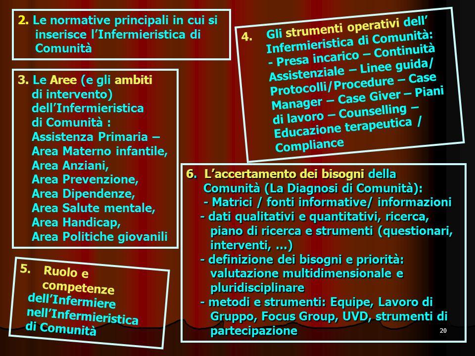 20 2. Le normative principali in cui si inserisce lInfermieristica di Comunità 3. Le Aree (e gli ambiti di intervento) dellInfermieristica di Comunità