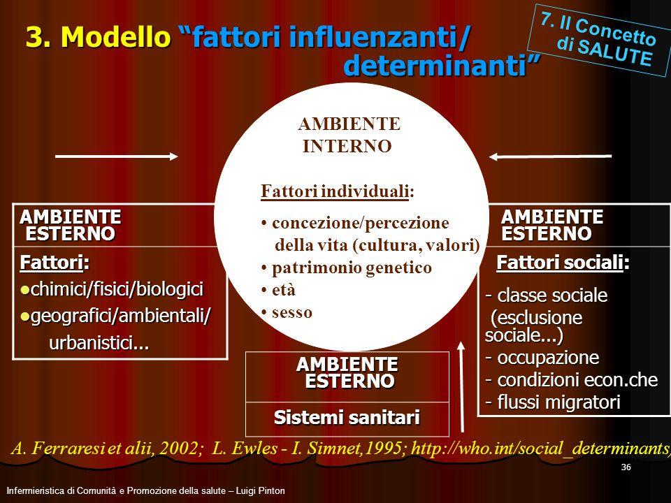 36 3. Modello fattori influenzanti/ determinanti AMBIENTE AMBIENTE ESTERNO ESTERNO Fattori sociali: Fattori sociali: - classe sociale (esclusione soci
