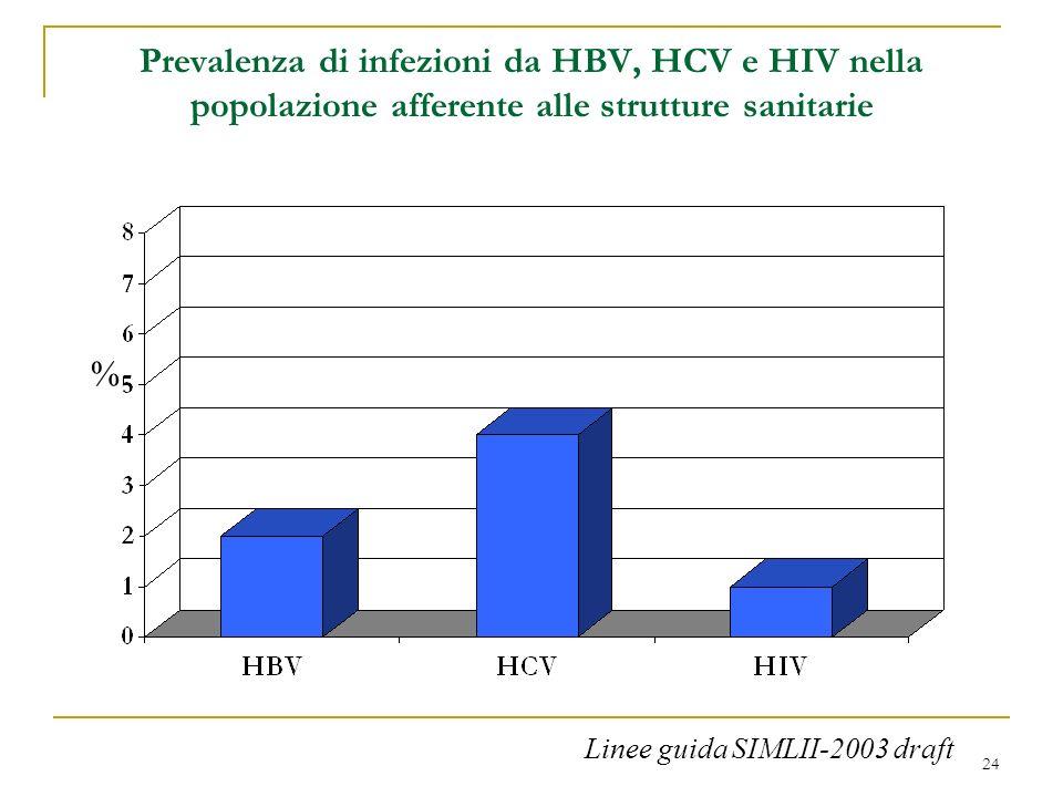 24 Prevalenza di infezioni da HBV, HCV e HIV nella popolazione afferente alle strutture sanitarie % Linee guida SIMLII-2003 draft