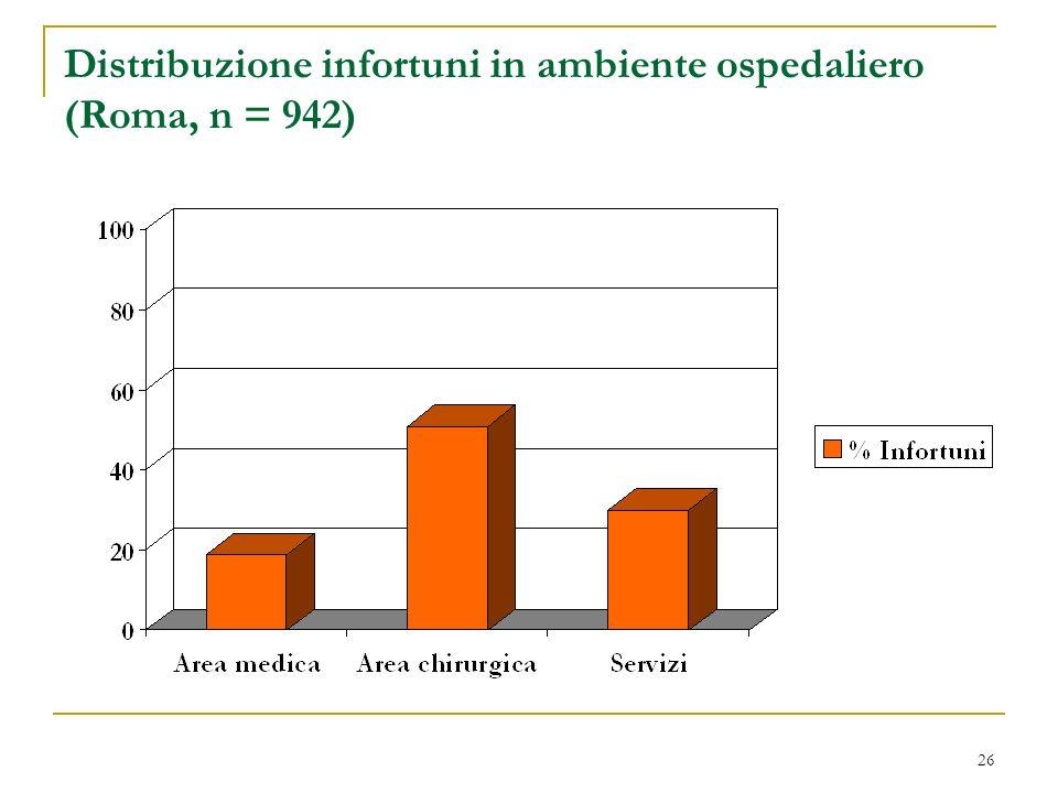 26 Distribuzione infortuni in ambiente ospedaliero (Roma, n = 942)