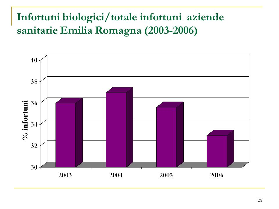 28 Infortuni biologici/totale infortuni aziende sanitarie Emilia Romagna (2003-2006) % infortuni