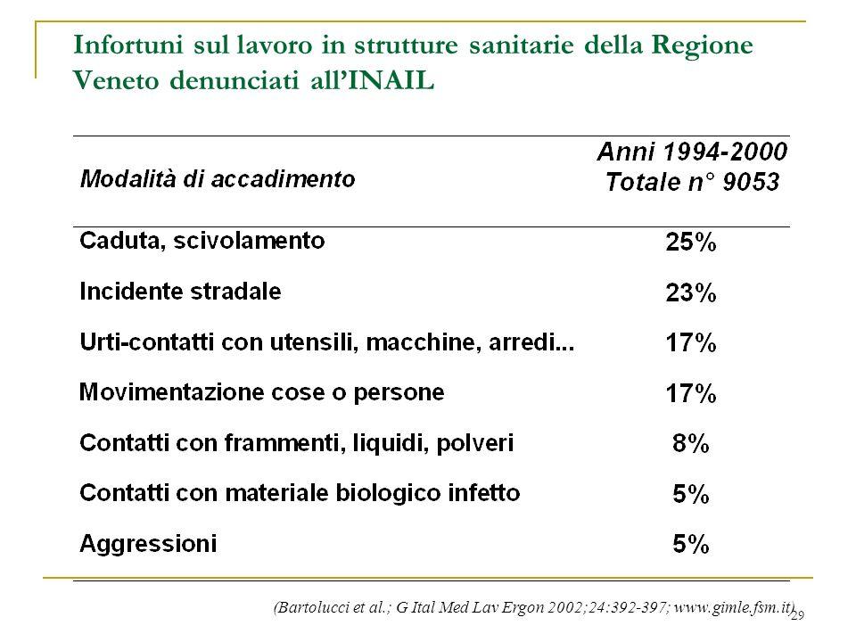 29 Infortuni sul lavoro in strutture sanitarie della Regione Veneto denunciati allINAIL (Bartolucci et al.; G Ital Med Lav Ergon 2002;24:392-397; www.