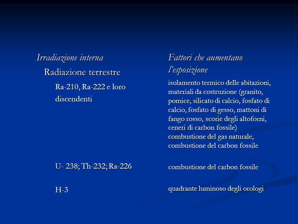 Irradiazione interna Radiazione terrestre Radiazione terrestre Ra-210, Ra-222 e loro discendenti discendenti U- 238; Th-232; Ra-226 H-3 Fattori che au