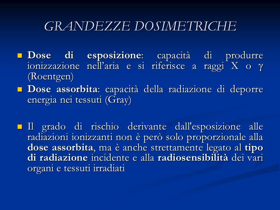 GRANDEZZE DOSIMETRICHE Dose di esposizione: capacità di produrre ionizzazione nellaria e si riferisce a raggi X o (Roentgen) Dose di esposizione: capa