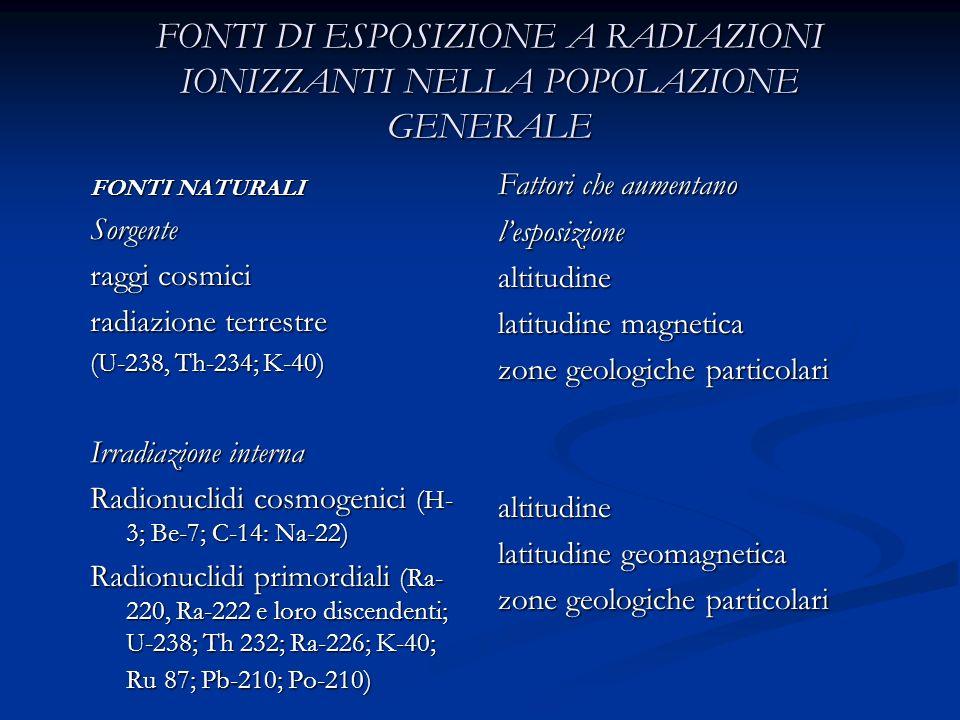 FONTI DI ESPOSIZIONE A RADIAZIONI IONIZZANTI NELLA POPOLAZIONE GENERALE FONTI NATURALI Sorgente raggi cosmici radiazione terrestre (U-238, Th-234; K-4