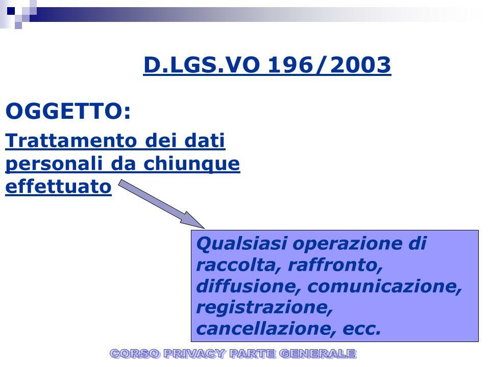 D.LGS.VO 196/2003 OGGETTO: Trattamento dei dati personali da chiunque effettuato Qualsiasi operazione di raccolta, raffronto, diffusione, comunicazione, registrazione, cancellazione, ecc.