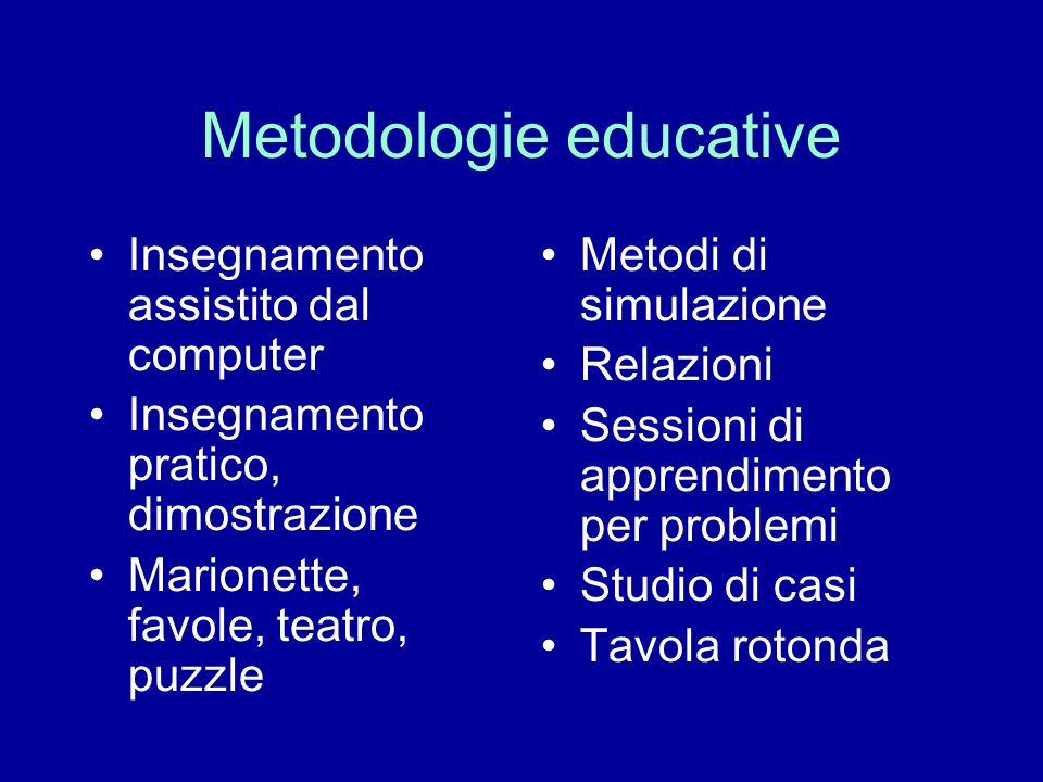 Metodologie educative Insegnamento assistito dal computer Insegnamento pratico, dimostrazione Marionette, favole, teatro, puzzle Metodi di simulazione