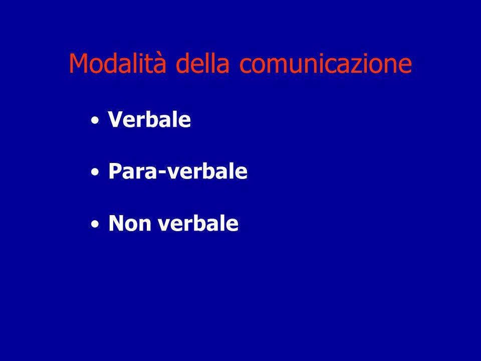 Modalità della comunicazione Verbale Para-verbale Non verbale