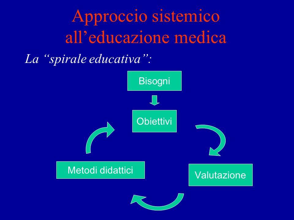 Approccio sistemico alleducazione medica La spirale educativa: Obiettivi Valutazione Metodi didattici Bisogni