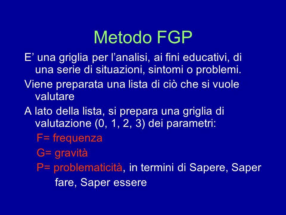 Metodo FGP E una griglia per lanalisi, ai fini educativi, di una serie di situazioni, sintomi o problemi. Viene preparata una lista di ciò che si vuol