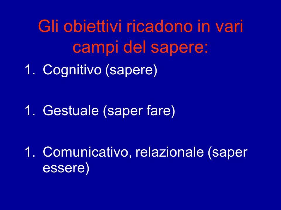 Gli obiettivi ricadono in vari campi del sapere: 1.Cognitivo (sapere) 1.Gestuale (saper fare) 1.Comunicativo, relazionale (saper essere)