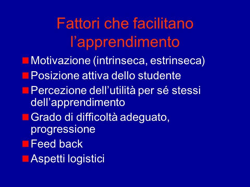 Fattori che facilitano lapprendimento Motivazione (intrinseca, estrinseca) Posizione attiva dello studente Percezione dellutilità per sé stessi dellap