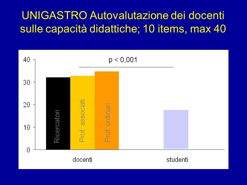 UNIGASTRO Autovalutazione dei docenti sulle capacità didattiche; 10 items, max 40 Ricercatori Prof associatiProf. ordinari p < 0,001