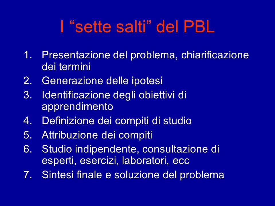 I sette salti del PBL 1.Presentazione del problema, chiarificazione dei termini 2.Generazione delle ipotesi 3.Identificazione degli obiettivi di appre