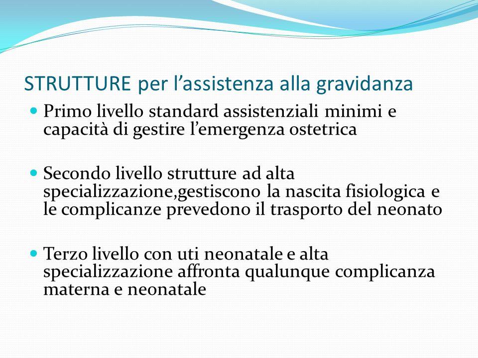 STRUTTURE per lassistenza alla gravidanza Primo livello standard assistenziali minimi e capacità di gestire lemergenza ostetrica Secondo livello strut