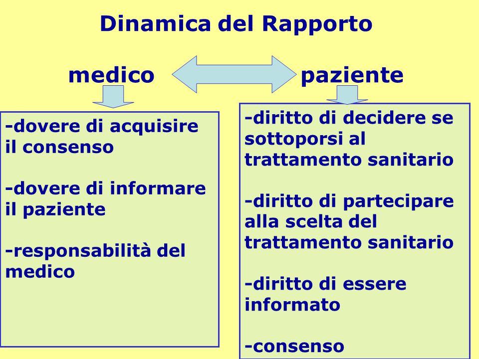 Dinamica del Rapporto medico paziente -diritto di decidere se sottoporsi al trattamento sanitario -diritto di partecipare alla scelta del trattamento