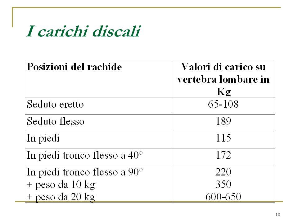 10 I carichi discali