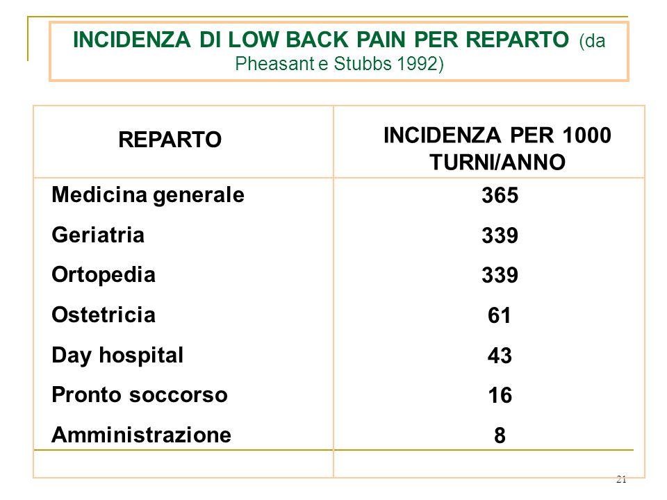 21 INCIDENZA DI LOW BACK PAIN PER REPARTO (da Pheasant e Stubbs 1992) Medicina generale Geriatria Ortopedia Ostetricia Day hospital Pronto soccorso Am