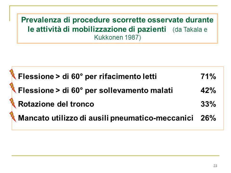 23 Prevalenza di procedure scorrette osservate durante le attività di mobilizzazione di pazienti (da Takala e Kukkonen 1987) Flessione > di 60° per ri