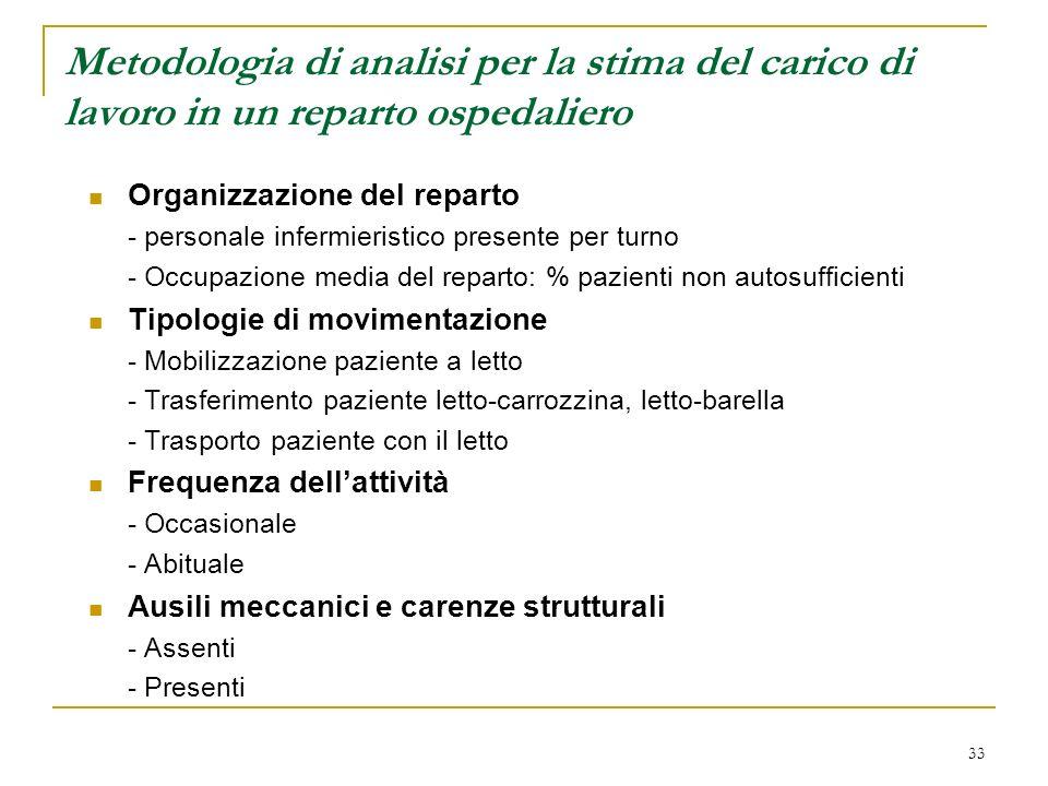 33 Metodologia di analisi per la stima del carico di lavoro in un reparto ospedaliero Organizzazione del reparto - personale infermieristico presente