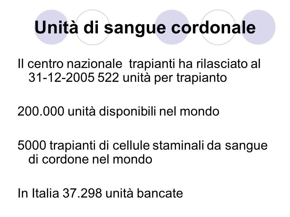 Unità di sangue cordonale Il centro nazionale trapianti ha rilasciato al 31-12-2005 522 unità per trapianto 200.000 unità disponibili nel mondo 5000 trapianti di cellule staminali da sangue di cordone nel mondo In Italia 37.298 unità bancate