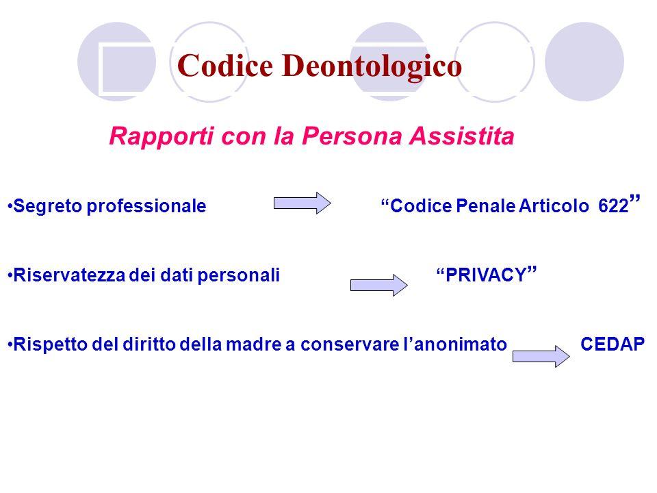 Codice Deontologico Segreto professionale Codice Penale Articolo 622 Riservatezza dei dati personali PRIVACY Rispetto del diritto della madre a conservare lanonimato CEDAP Rapporti con la Persona Assistita