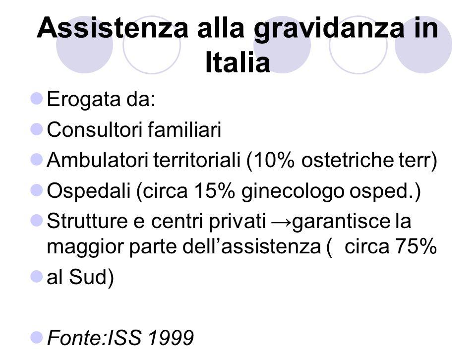Assistenza alla gravidanza in Italia Erogata da: Consultori familiari Ambulatori territoriali (10% ostetriche terr) Ospedali (circa 15% ginecologo osped.) Strutture e centri privati garantisce la maggior parte dellassistenza ( circa 75% al Sud) Fonte:ISS 1999