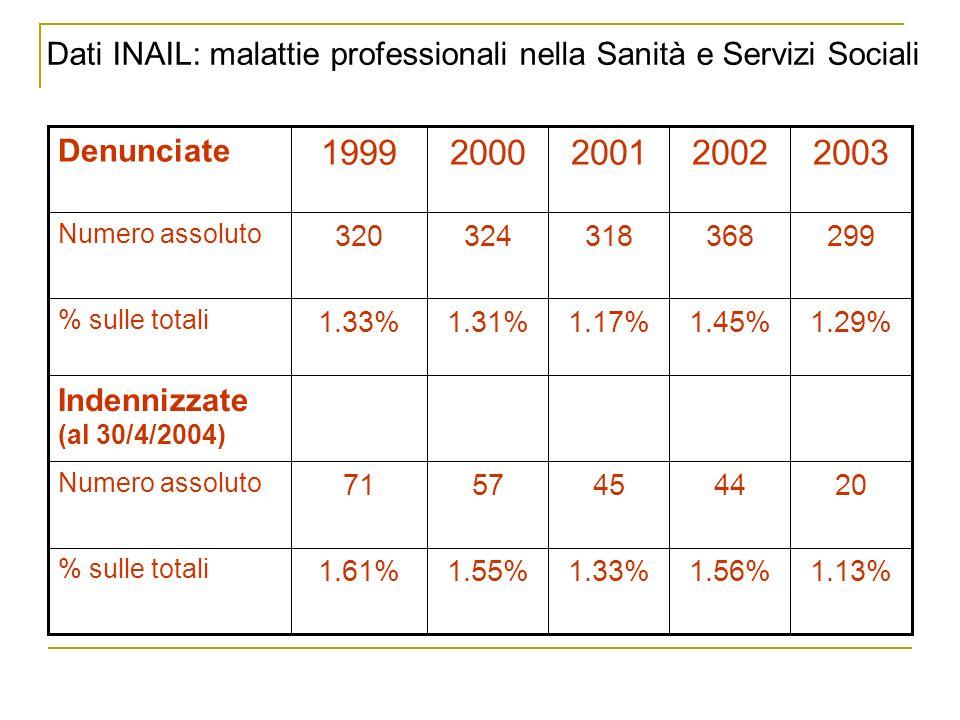 Dati INAIL: malattie professionali nella Sanità e Servizi Sociali 1.13%1.56%1.33%1.55%1.61% % sulle totali 2044455771 Numero assoluto Indennizzate (al 30/4/2004) 1.29%1.45%1.17%1.31%1.33% % sulle totali 299368318324320 Numero assoluto 20032002200120001999 Denunciate