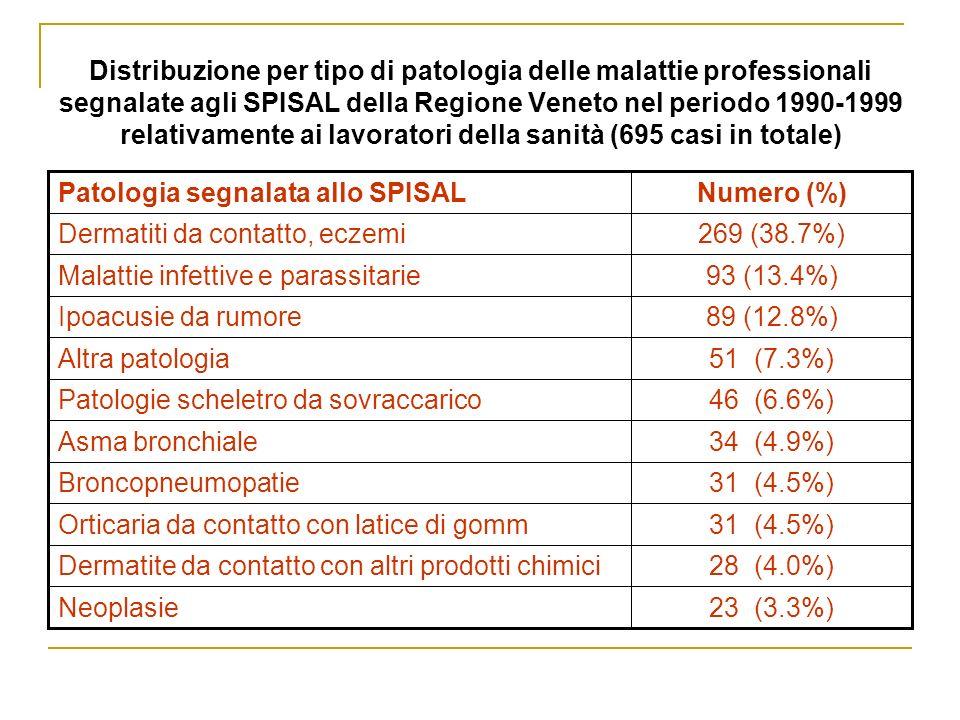 Distribuzione per tipo di patologia delle malattie professionali segnalate agli SPISAL della Regione Veneto nel periodo 1990-1999 relativamente ai lavoratori della sanità (695 casi in totale) 23 (3.3%)Neoplasie 28 (4.0%)Dermatite da contatto con altri prodotti chimici 31 (4.5%)Orticaria da contatto con latice di gomm 31 (4.5%)Broncopneumopatie 34 (4.9%)Asma bronchiale 46 (6.6%)Patologie scheletro da sovraccarico 51 (7.3%)Altra patologia 89 (12.8%)Ipoacusie da rumore 93 (13.4%)Malattie infettive e parassitarie 269 (38.7%)Dermatiti da contatto, eczemi Numero (%)Patologia segnalata allo SPISAL