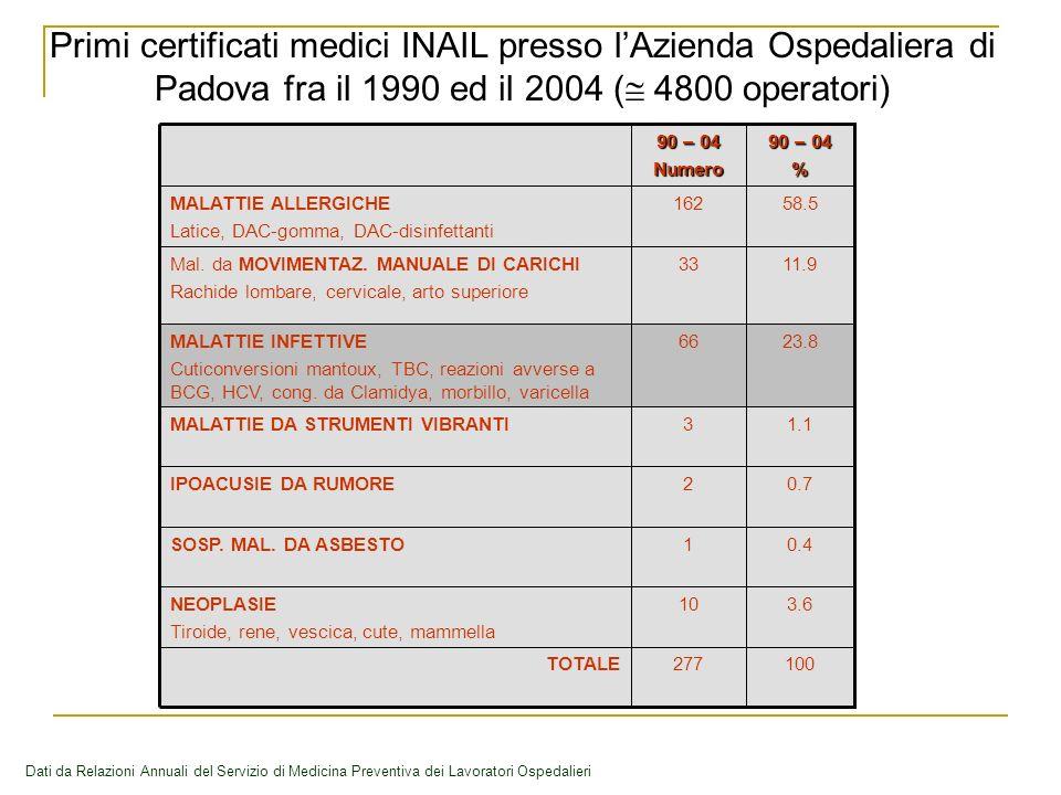 Primi certificati medici INAIL presso lAzienda Ospedaliera di Padova fra il 1990 ed il 2004 ( 4800 operatori) Dati da Relazioni Annuali del Servizio di Medicina Preventiva dei Lavoratori Ospedalieri 100277TOTALE 3.610NEOPLASIE Tiroide, rene, vescica, cute, mammella 0.41SOSP.