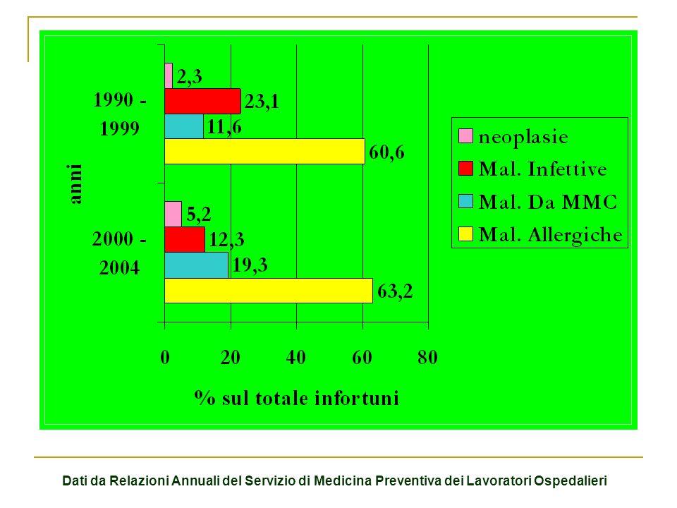 Dati da Relazioni Annuali del Servizio di Medicina Preventiva dei Lavoratori Ospedalieri