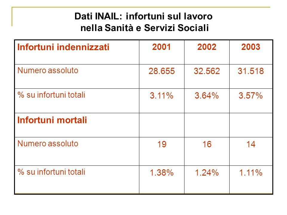 Dati INAIL: infortuni sul lavoro nella Sanità e Servizi Sociali 1.11%1.24%1.38% % su infortuni totali 141619 Numero assoluto Infortuni mortali 3.57%3.64%3.11% % su infortuni totali 31.51832.56228.655 Numero assoluto 200320022001 Infortuni indennizzati