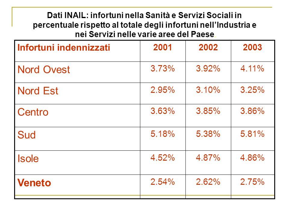 Dati INAIL: infortuni nella Sanità e Servizi Sociali in percentuale rispetto al totale degli infortuni nellIndustria e nei Servizi nelle varie aree del Paese.